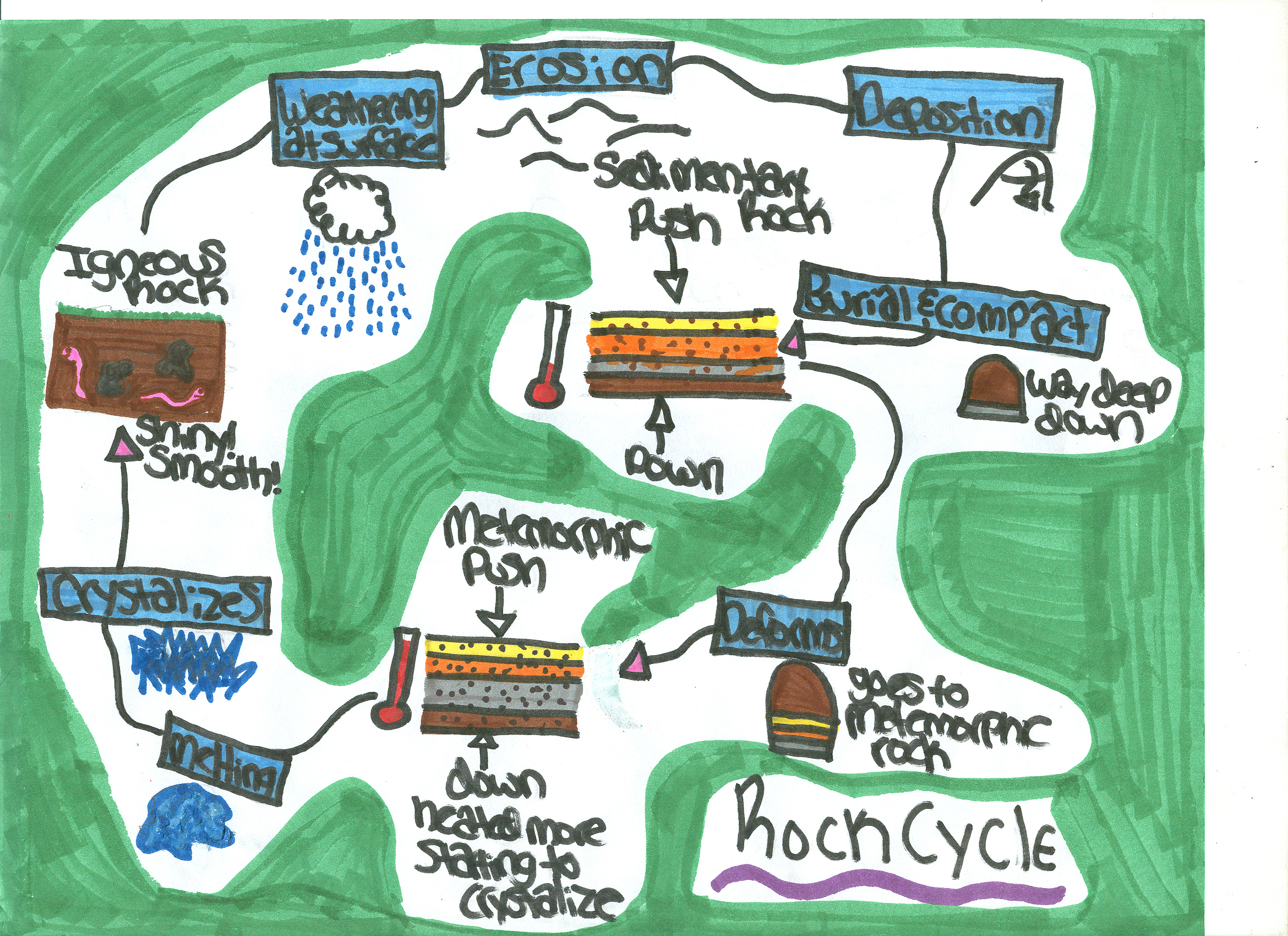 rock cycle for kids Earth minerals 4 kids site is a site that is used for kids to understand the rock  cycle i never understood the rock cycle and today i am still unsure hopefully this .
